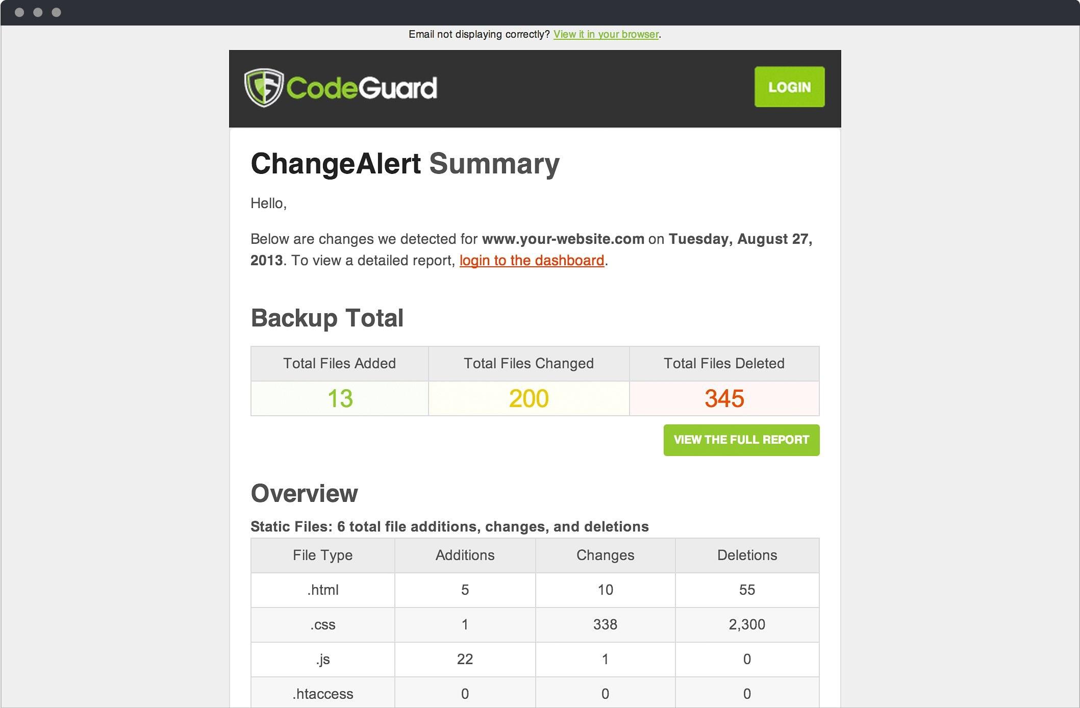 CodeGuard Alert Summary